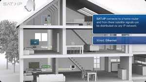 sat ip satellite tv via ip throughout the home to any device