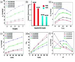 graphene based composites and hybrids for water purification