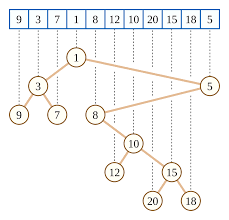 cartesian tree wikipedia