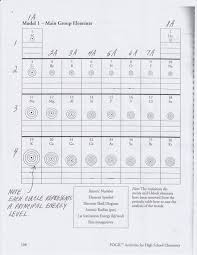 periodic table packet 1 answer key old saybrook public schools the periodic table