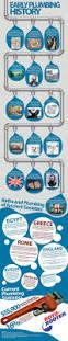 How Plumbing Works by Best 25 Plumbing Humor Ideas On Pinterest Hobby Stores Edmonton