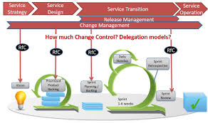integrating agile and itsm disruptive agile service management