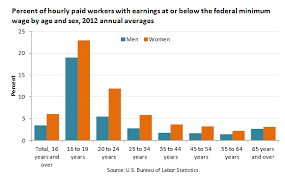 us bureau labor statistics minimum wage workers account for 4 7 percent of hourly paid workers