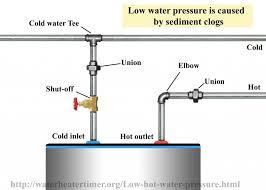 kitchen faucet low pressure kitchen faucet water pressure new low water pressure with