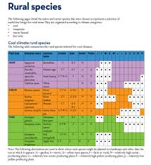 australian native plant species bee friendly a planting guide for european honeybees and