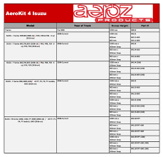 aeroz products u2013 isuzu aerodynamic kits