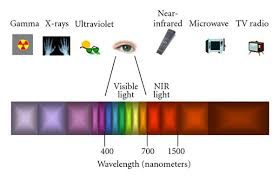 Visible Light Spectrum Wavelength Caries Detection Methods Based On Changes In Optical Properties
