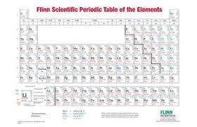 Metalloid Periodic Table Metal Nonmetal Or Metalloid Student Laboratory Kit