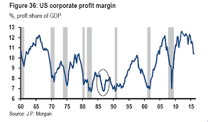 falling profit margins signal recession ahead reports from the