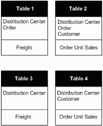 Fact Tables Defining A Join On Fact Tables Using Fact Relations