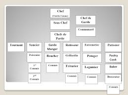 commis de cuisine d馭inition culinary history principles of hospitality and tourism ppt