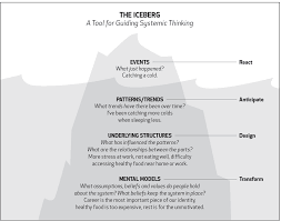 a systems thinking model the iceberg northwest earth institute