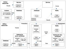 pattern analysis hadoop big data analytics reference architectures big data on facebook