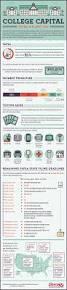 Best College Resume 25 Best College Tuition Ideas On Pinterest Student Net Fafsa