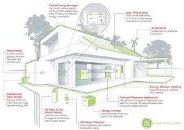 energy saving house design unique 2 on energy efficient house
