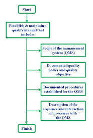 Iso 9001 Quality Policy Statement Exle by 85 Best Iso Qms Images On Change Management