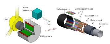 wind turbine generator technologies intechopen