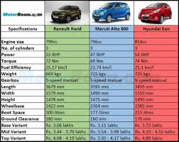 car renault price maruti alto 800 vs renault kwid vs hyundai eon price comparison