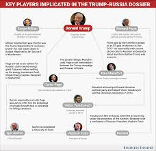 the timeline of trump u0027s ties with russia lines up with allegations