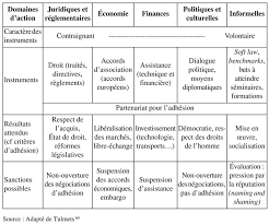 transfert de si e social sci l européanisation comme processus de transfert de politique publique