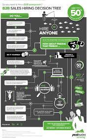 so you need a b2b salesperson b2b sales hiring decision tree