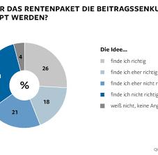 umfrage reicht die rente als umfrage deutsche finden griff in die rentenkasse falsch welt