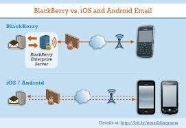 difference between iphone and android technotheory how to use blackberry s best email features on