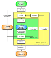 android application lifecycle the lifecycle of an android application phoneia