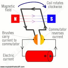 how do electric motors work explain that stuff