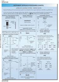 Approach Lighting System Terminal Arrival Area Taa Part Two