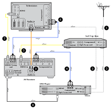 sony high definition connectivity diagrams