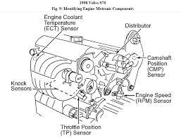 engine schematics volvo wiring diagrams instruction