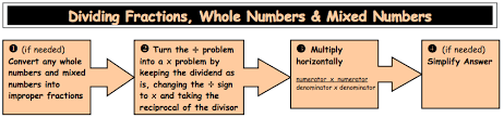 3 nf numbers u0026 operations fractions common core classroom