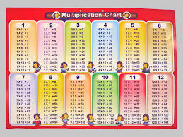 Times Tables 1 12 9 Best Images Of Printable Multiplication Chart 1 7