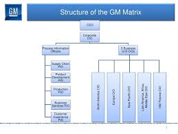 gm global service desk it outsourcing the gm way