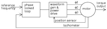 synchronous motors ac motors electronics textbook