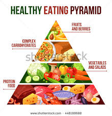 flat poster healthy eating pyramid four stock vector 448188688