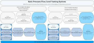 labvolt series by festo didactic pressure flow level and