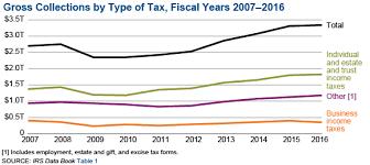 Irs 2015 Tax Tables Soi Tax Stats Irs Data Book Internal Revenue Service