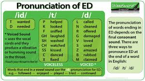 Words That Rhyme With Table Of Ed In English