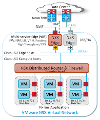 Cisco Route Map by Seven Reasons Vmware Nsx Cisco Ucs And Nexus Are Orders Of