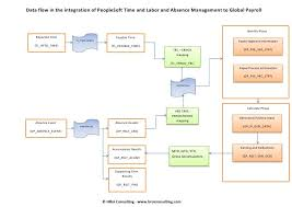 peoplesoft hrms tables list peoplesoft time and labor absence management data flow to global payr
