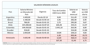 tabla de salarios en costa rica 2016 colombia la puja por el salario mínimo usa hispanic press