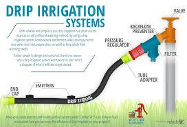 landscape irrigation blog