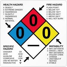 hazardous materials classification table hazardous materials table 49 cfr 172 101 dot csa insights