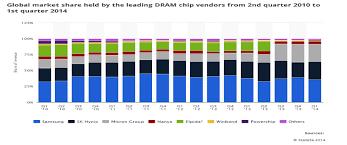 Seeking Dram Cheaper Smartphones Faster Dram Chips Seeking Alpha