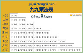 Words That Rhyme With Table Why Chinese Kids Are Faster At Math