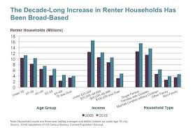 why the rent is too damn high the affordable housing crisis curbed