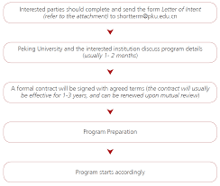Letter Of Intent To University by Cooperative Programs Office Of International Relations Peking