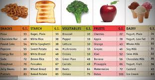 list of high glycemic index fruits and vegetables